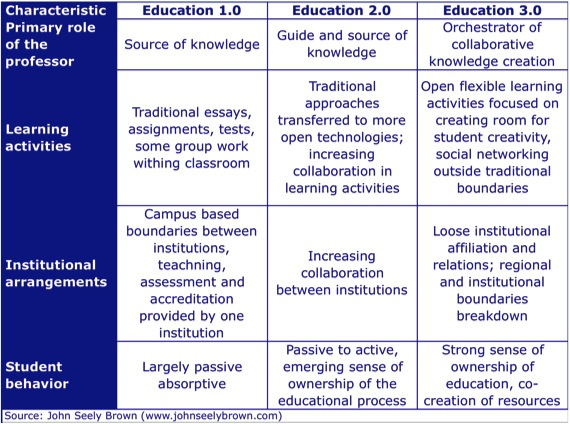eLearning and online learning 3.0 from John Seely Brown