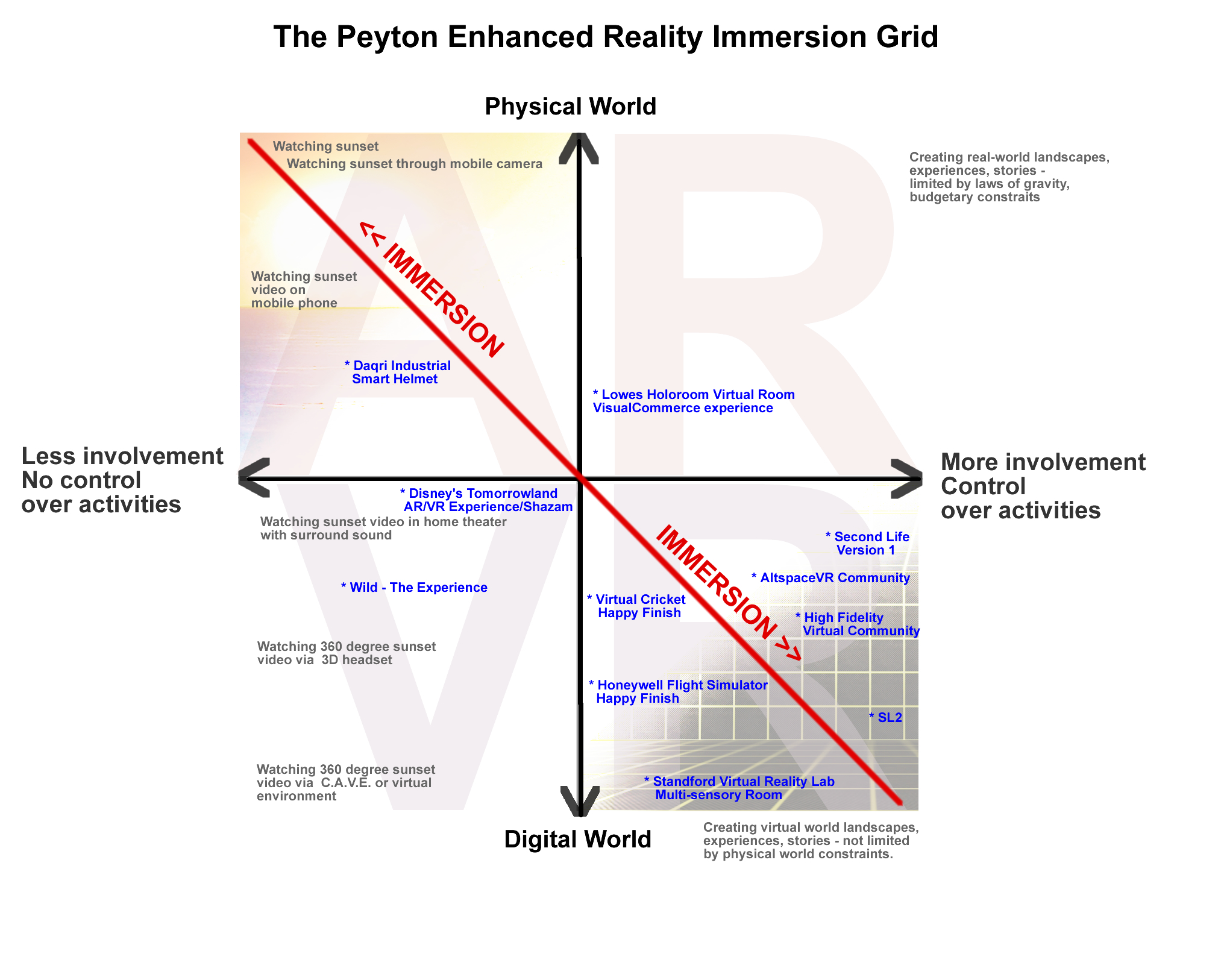 The Peyton Enhanced Reality Immersion Grid