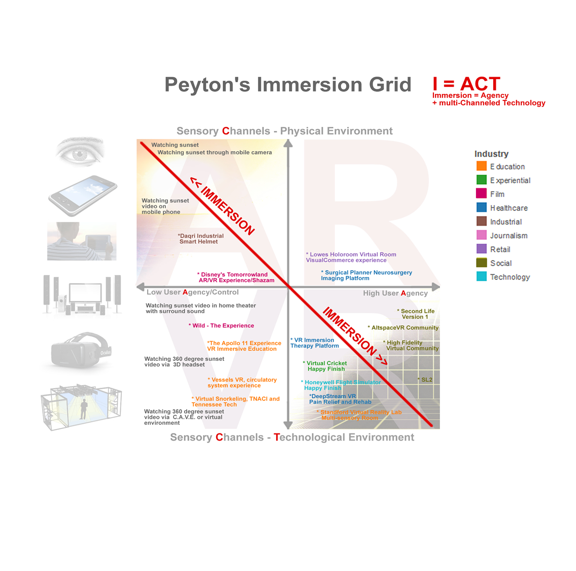 Peyton's Immersion Grid: A model to compare immersive media experiences